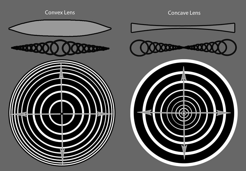 Part 2 – more diagrams of convex and concave lenses